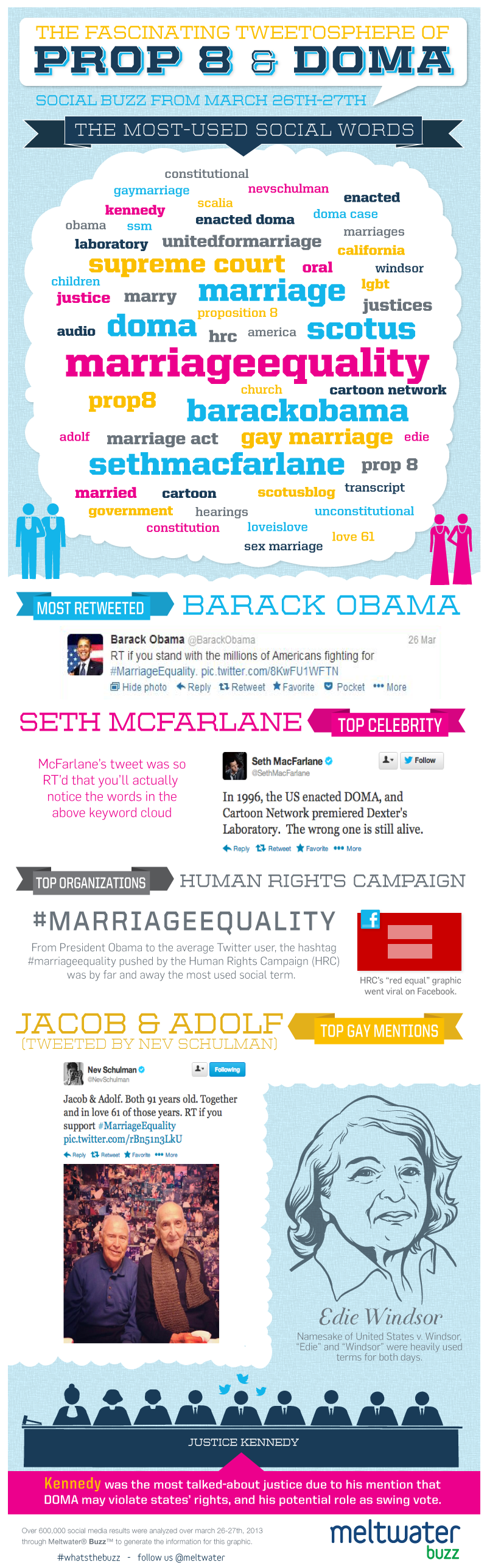 Social Analytics on Prop 8 & DOMA – Infographic