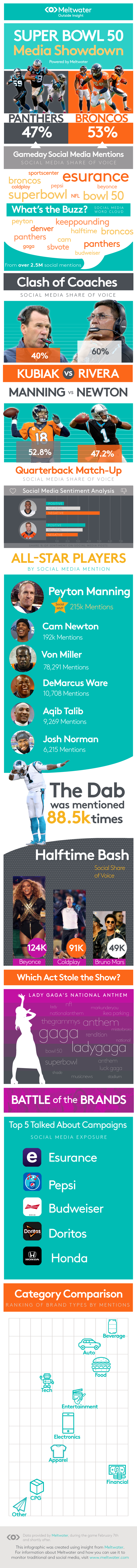 Meltwater-SB50-Infographic